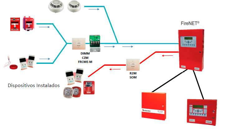 Sistema Analógico